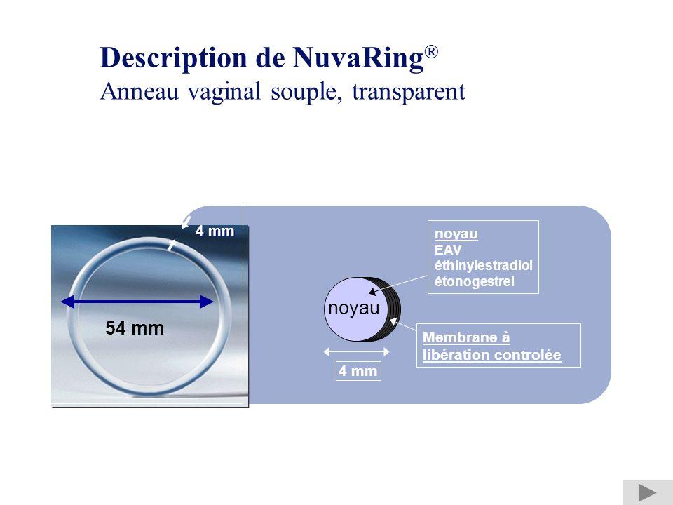 Description de NuvaRing® Anneau vaginal souple, transparent