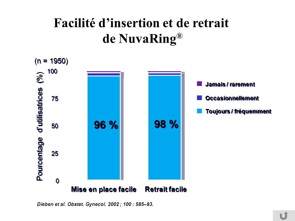 Facilité d'insertion et de retrait de NuvaRing®