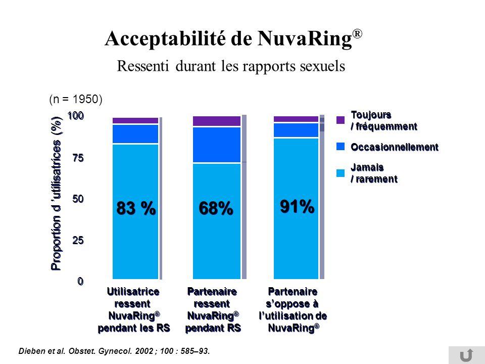 Acceptabilité de NuvaRing® Ressenti durant les rapports sexuels
