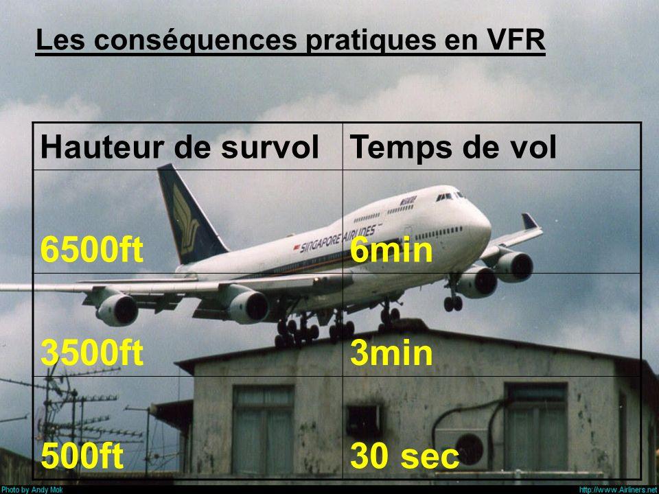 6500ft 6min 3500ft 3min 500ft 30 sec Hauteur de survol Temps de vol