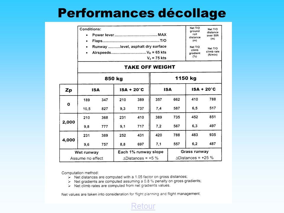 Performances décollage
