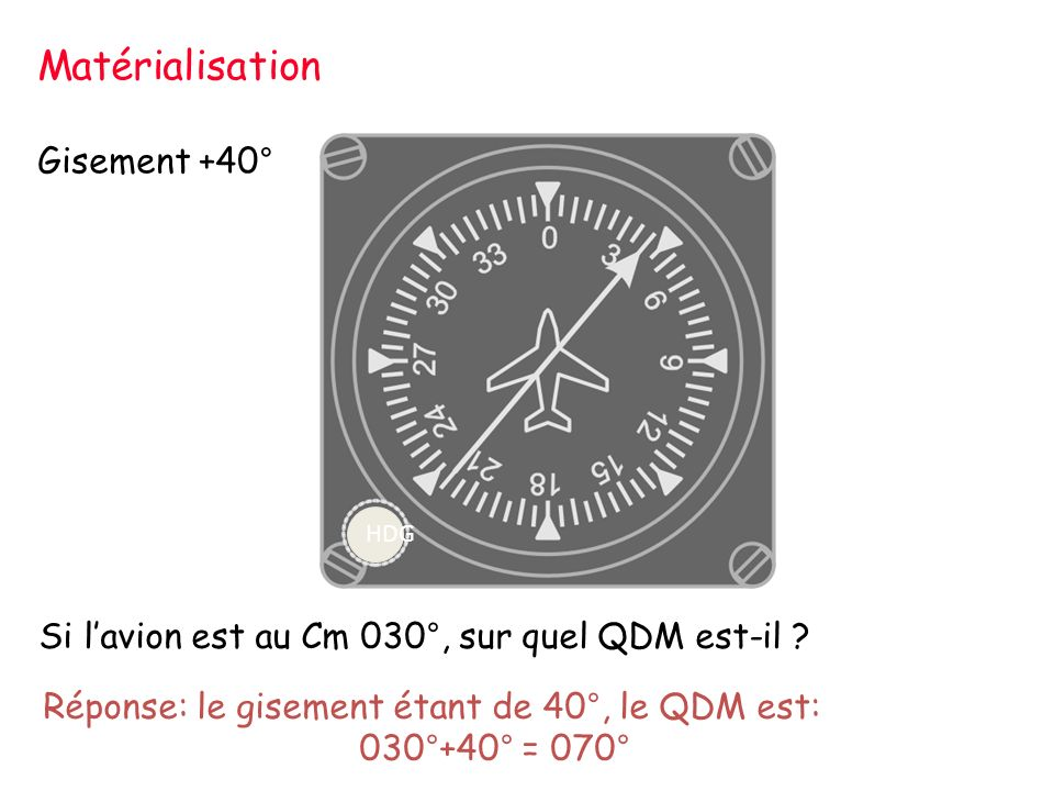 Matérialisation Gisement +40°