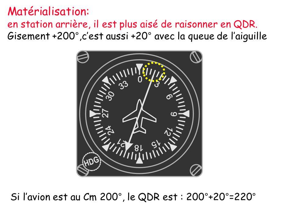 Matérialisation: en station arrière, il est plus aisé de raisonner en QDR. Gisement +200°,c'est aussi +20° avec la queue de l'aiguille.