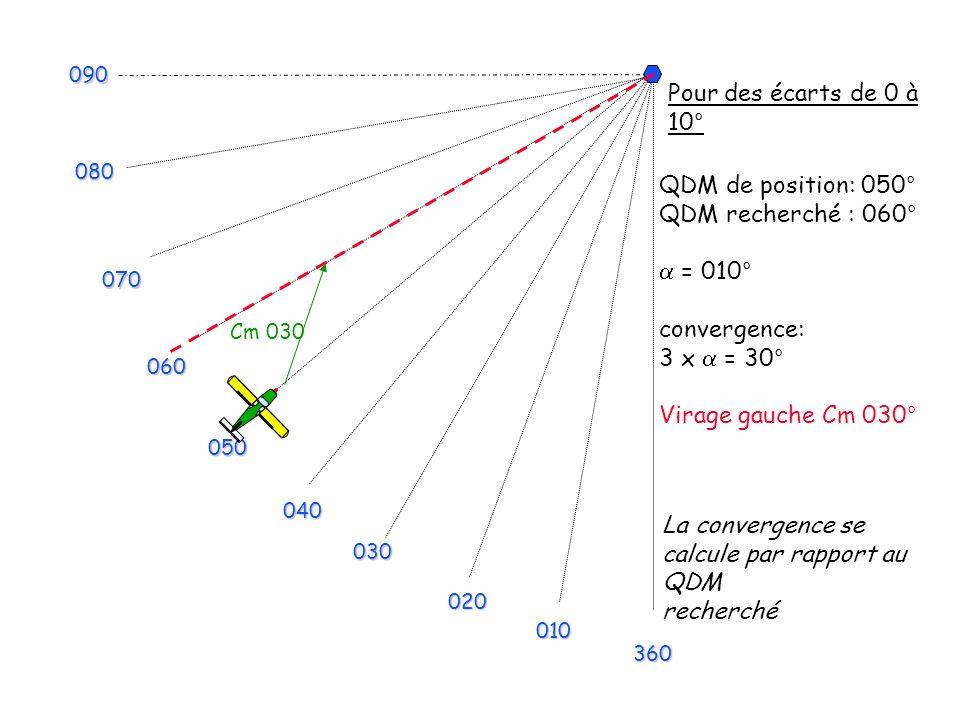 La convergence se calcule par rapport au QDM