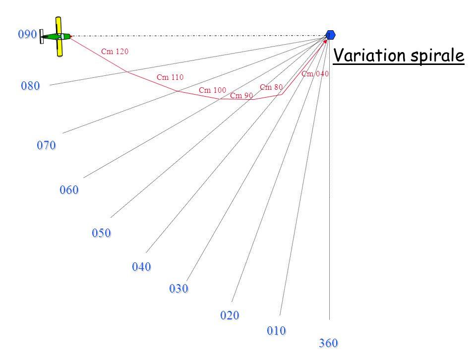 090 Cm 120 Variation spirale Cm 040 Cm 110 080 Cm 80 Cm 100 Cm 90 070 060 050 040 030 020 010 360
