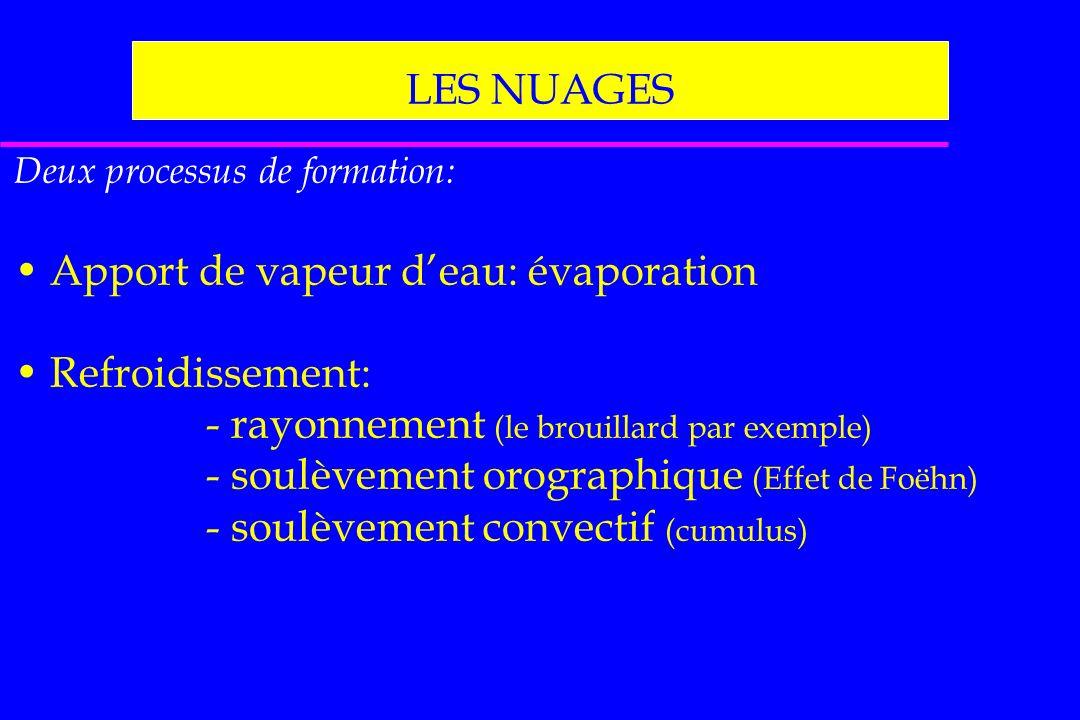 Apport de vapeur d'eau: évaporation Refroidissement: