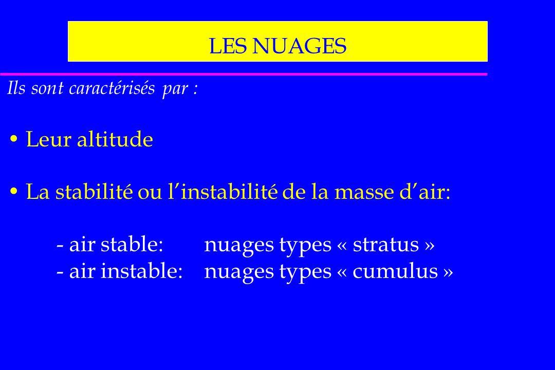 La stabilité ou l'instabilité de la masse d'air:
