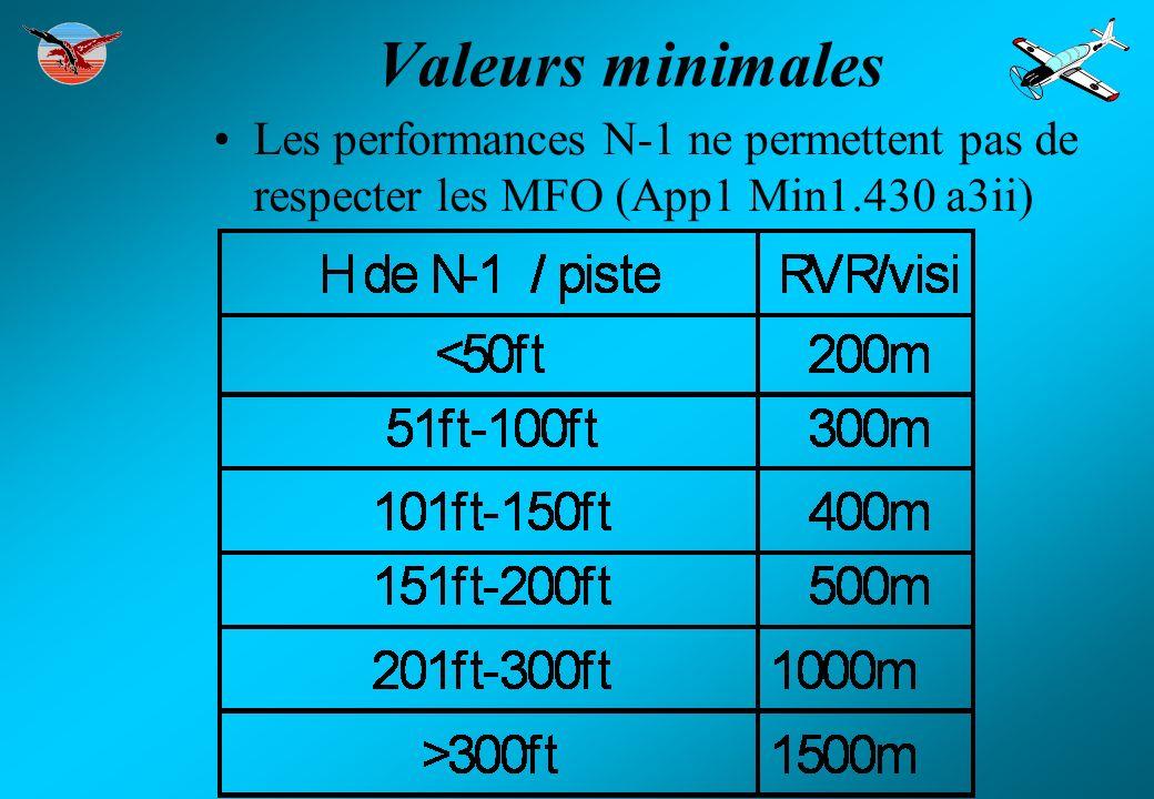 Valeurs minimales Les performances N-1 ne permettent pas de respecter les MFO (App1 Min1.430 a3ii) 6.