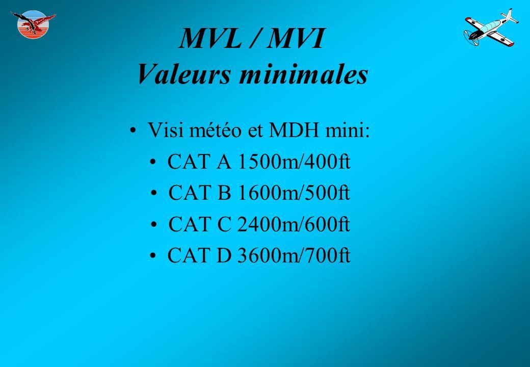 MVL / MVI Valeurs minimales