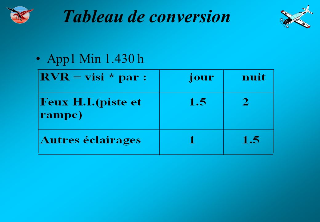 Tableau de conversion App1 Min 1.430 h 6
