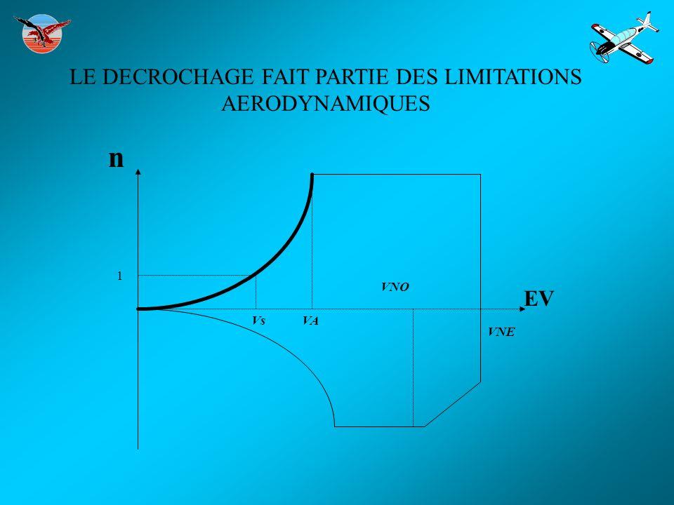 LE DECROCHAGE FAIT PARTIE DES LIMITATIONS AERODYNAMIQUES