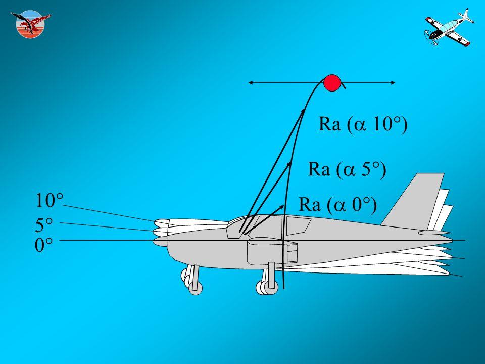 Ra (a 10°) Ra (a 5°) 10° Ra (a 0°) 5° 0°