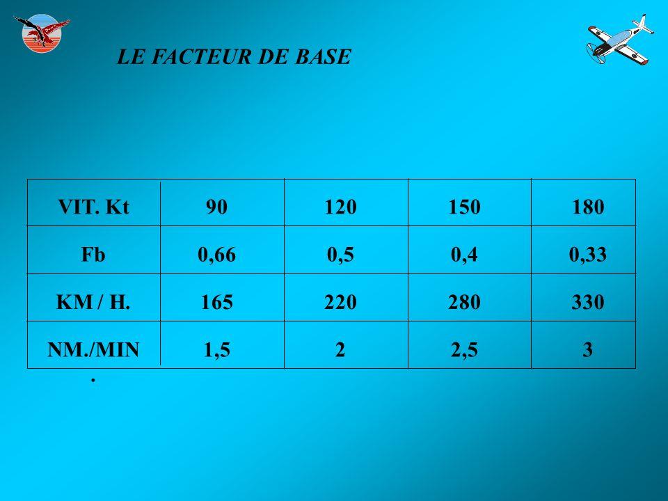 LE FACTEUR DE BASE VIT. Kt 90 120 150 180 Fb 0,66 0,5 0,4 0,33 KM / H.