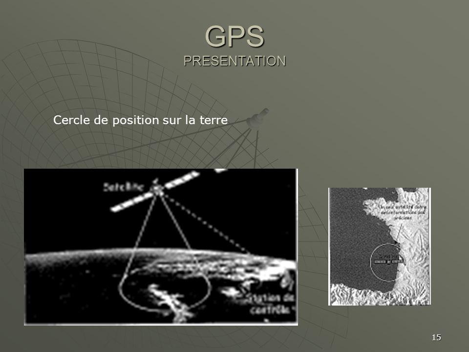 GPS PRESENTATION Cercle de position sur la terre