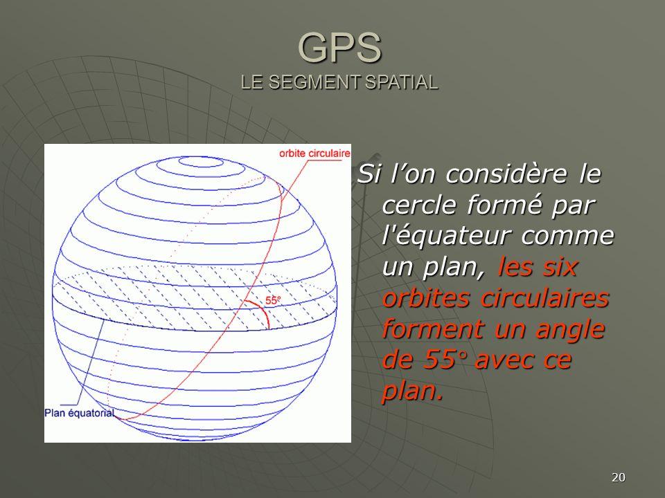 GPS LE SEGMENT SPATIAL.