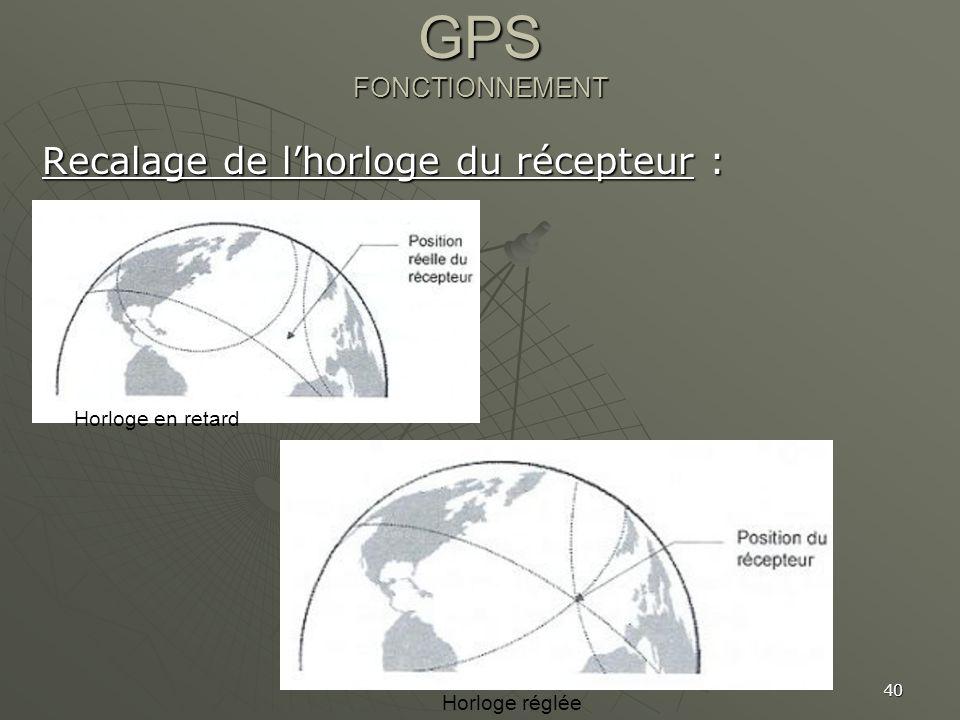 GPS FONCTIONNEMENT Recalage de l'horloge du récepteur :