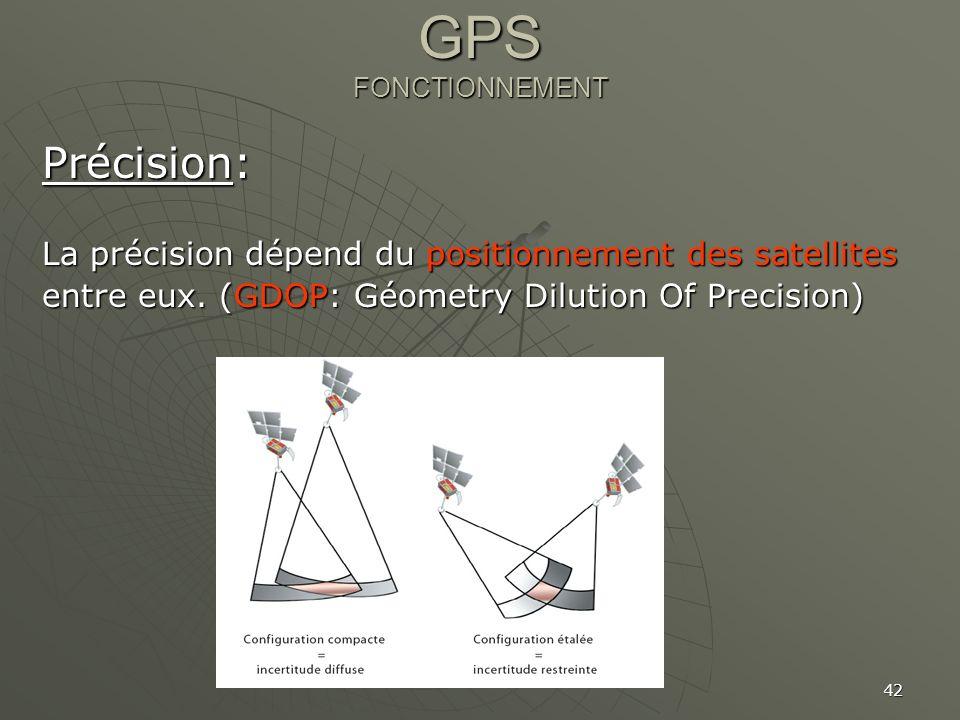 GPS FONCTIONNEMENT Précision: