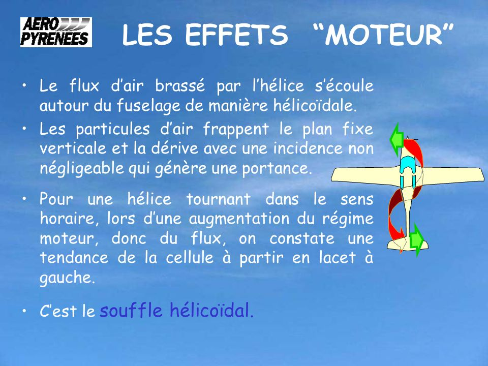 LES EFFETS MOTEUR Le flux d'air brassé par l'hélice s'écoule autour du fuselage de manière hélicoïdale.