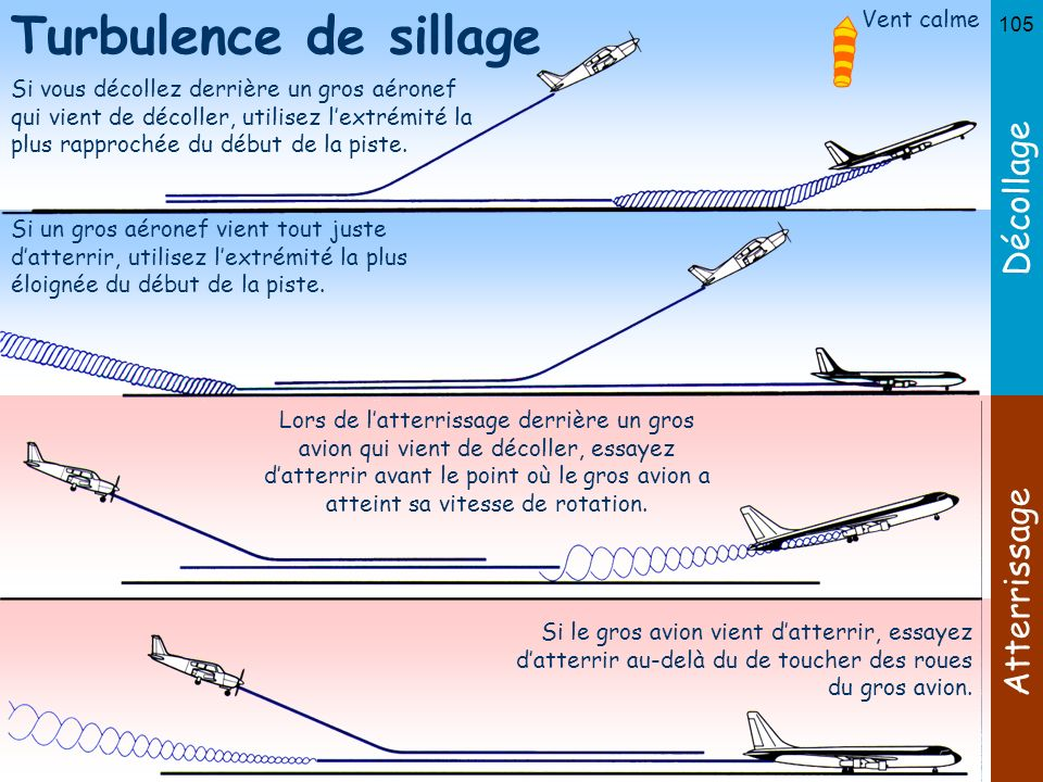 Turbulence de sillage Décollage Atterrissage Vent calme