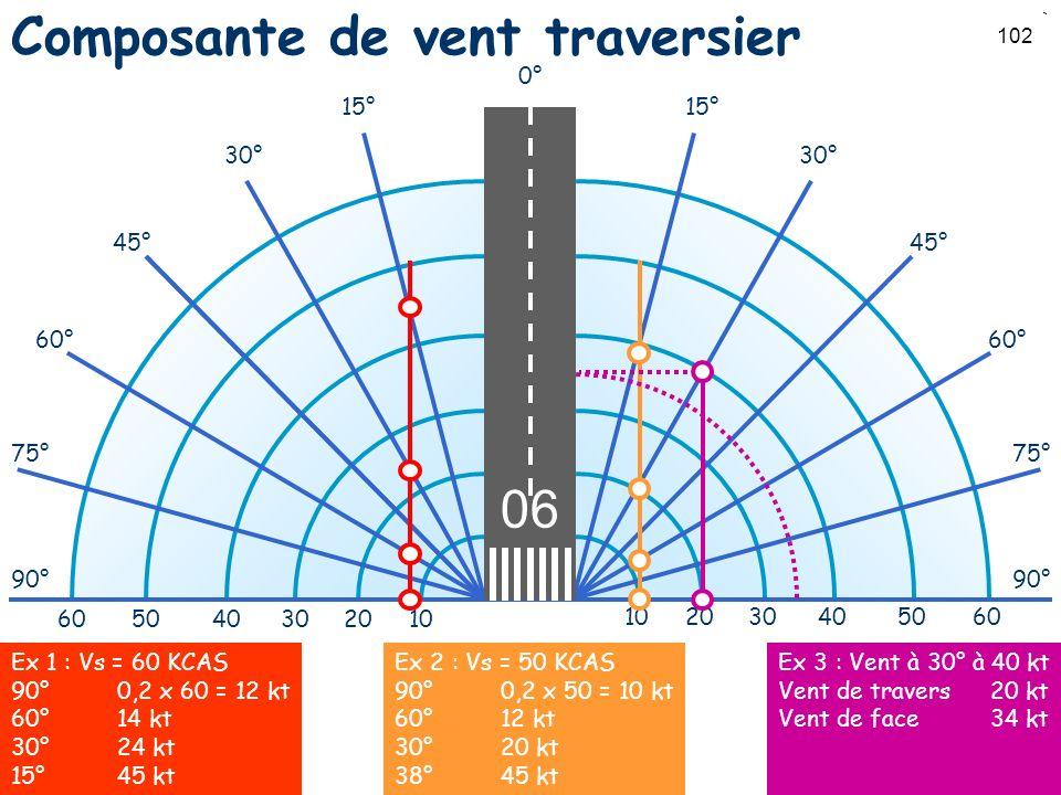 Composante de vent traversier