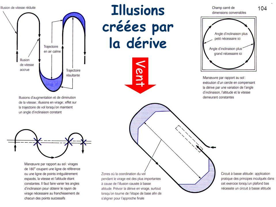 Illusions créées par la dérive