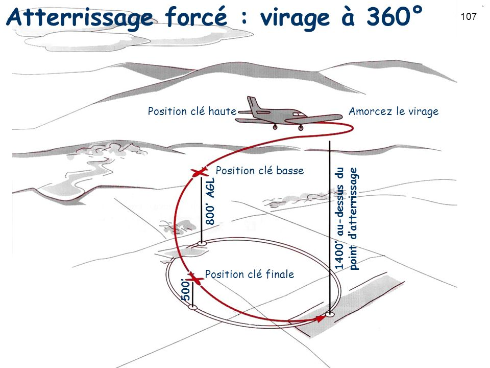 Atterrissage forcé : virage à 360°