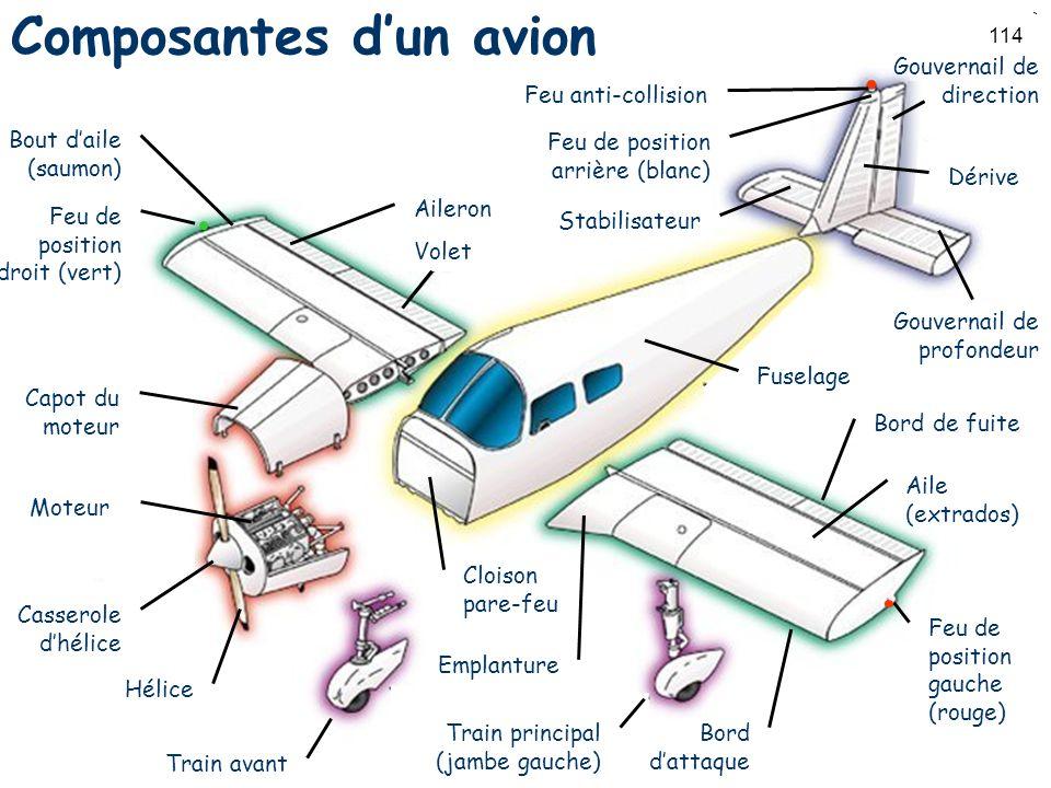Composantes d'un avion