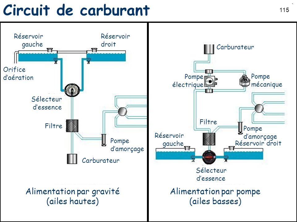 Circuit de carburant Alimentation par gravité (ailes hautes)