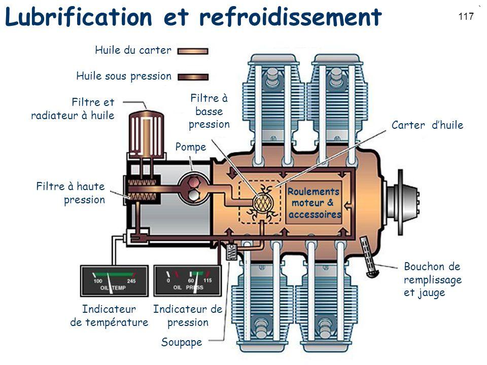 Lubrification et refroidissement