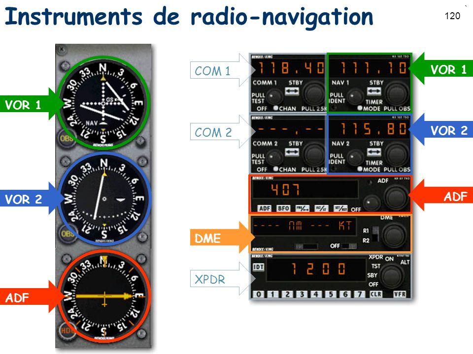 Instruments de radio-navigation