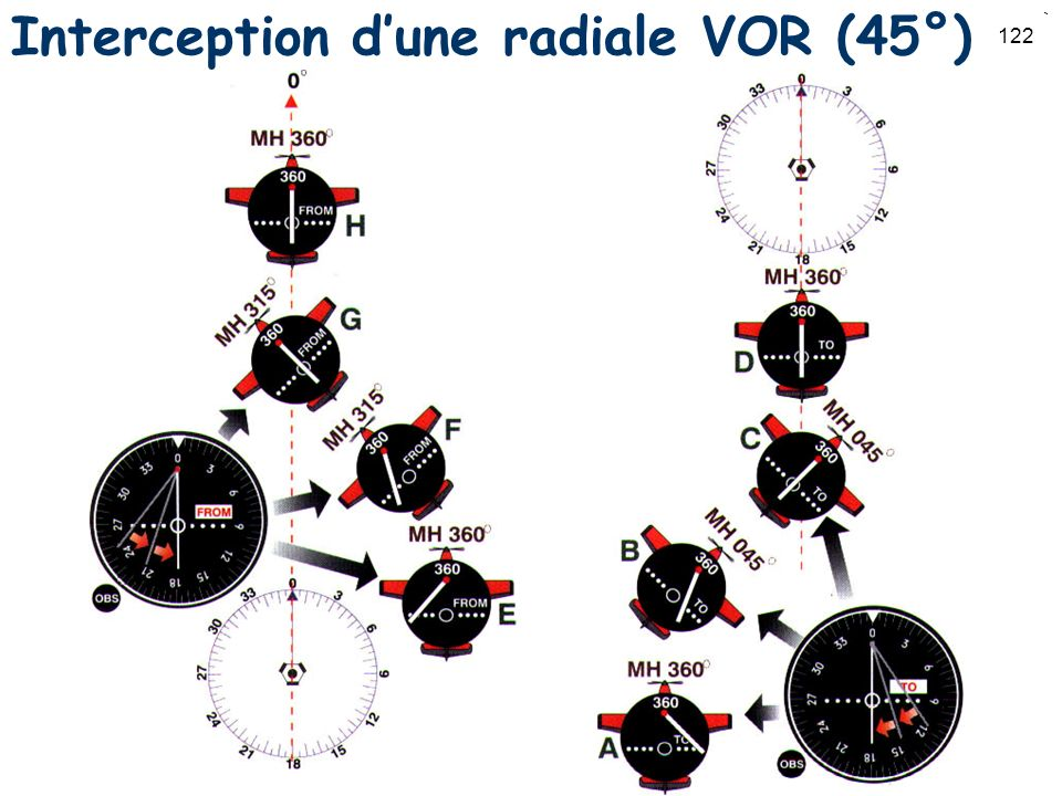 Interception d'une radiale VOR (45°)