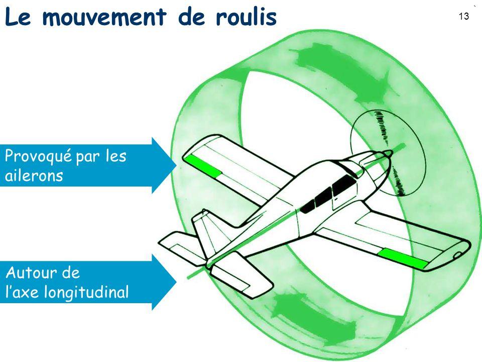 Le mouvement de roulis Provoqué par les ailerons