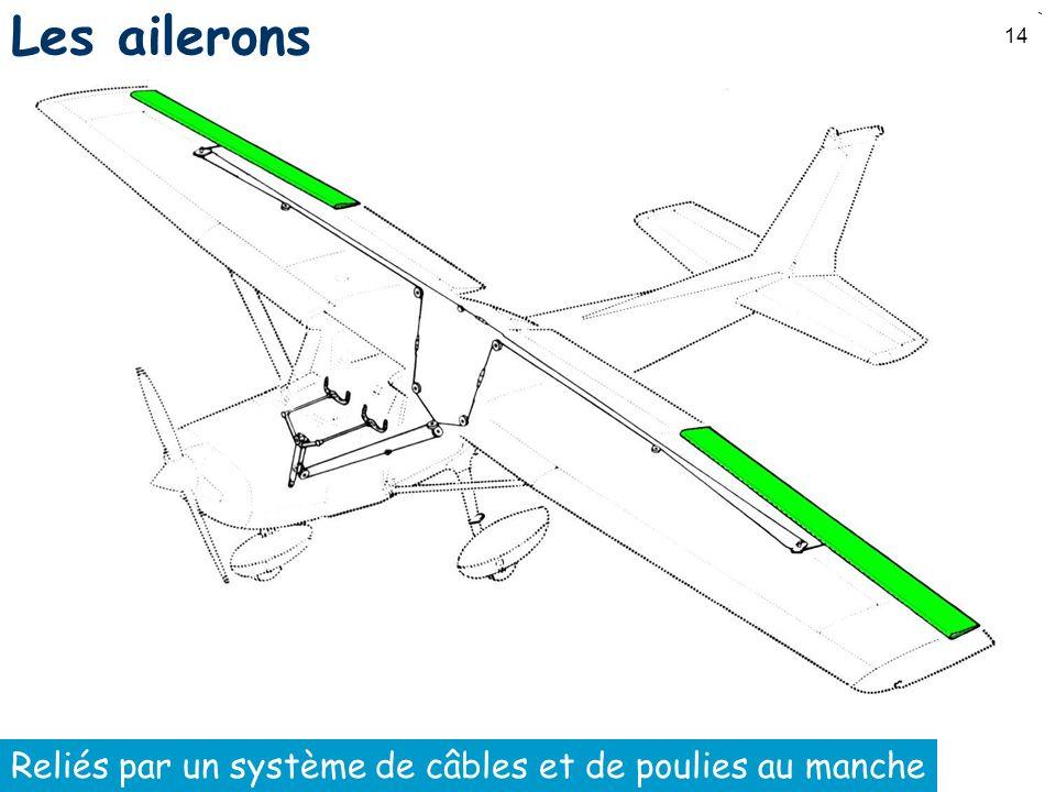 Les ailerons Reliés par un système de câbles et de poulies au manche