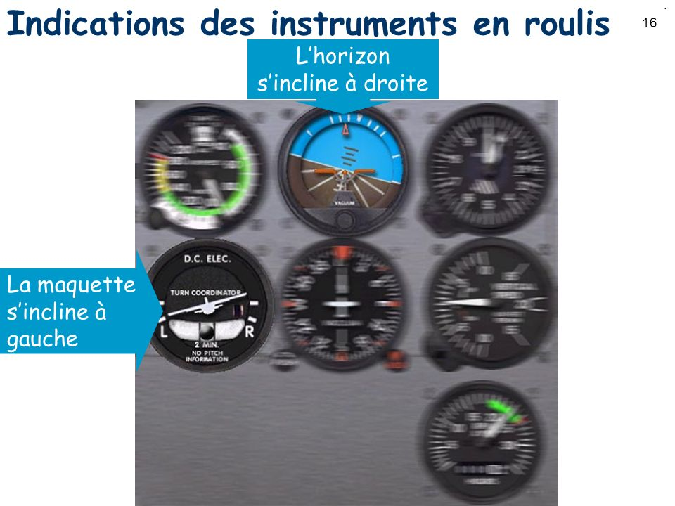 Indications des instruments en roulis