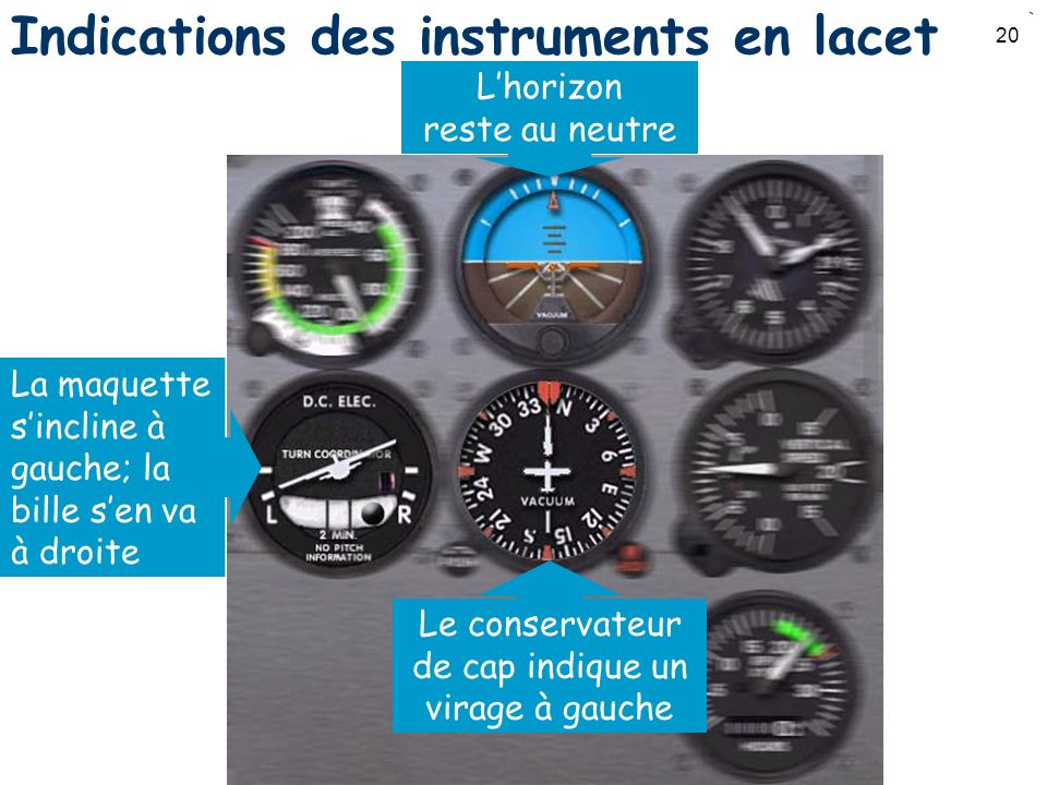 Indications des instruments en lacet