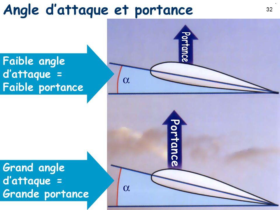 Angle d'attaque et portance