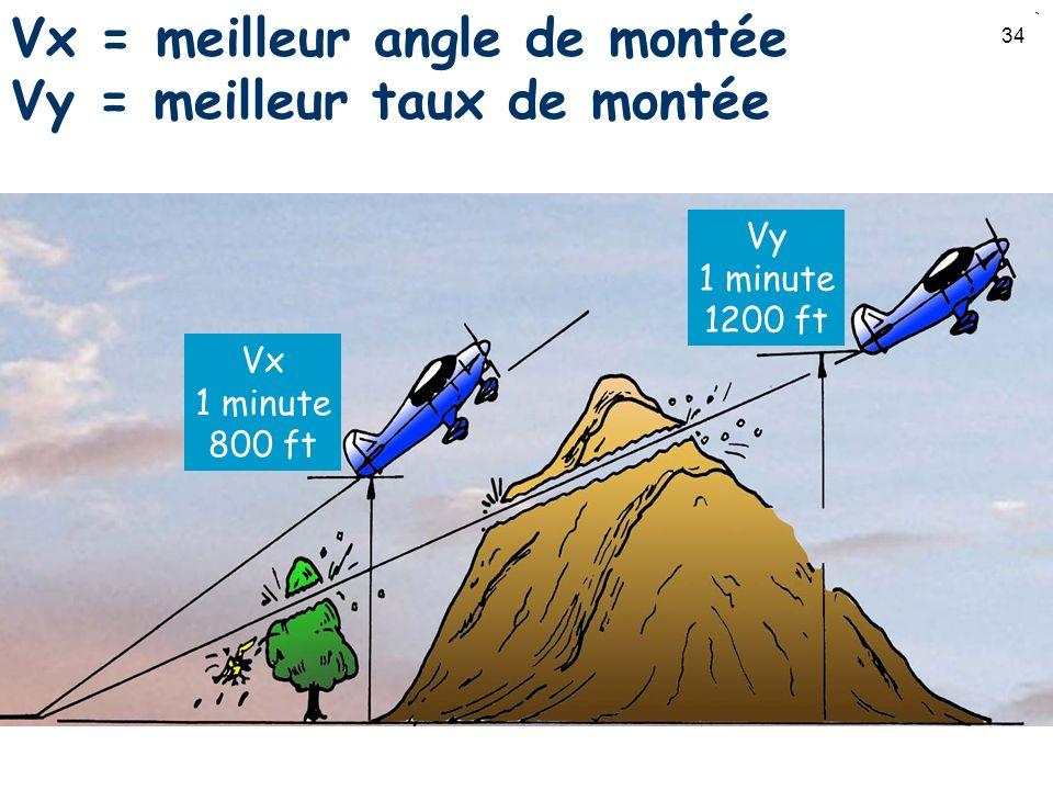 Vx = meilleur angle de montée Vy = meilleur taux de montée