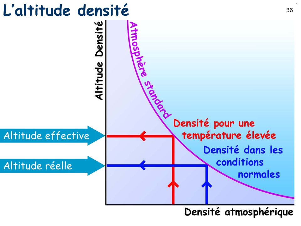 L'altitude densité Altitude effective Altitude réelle