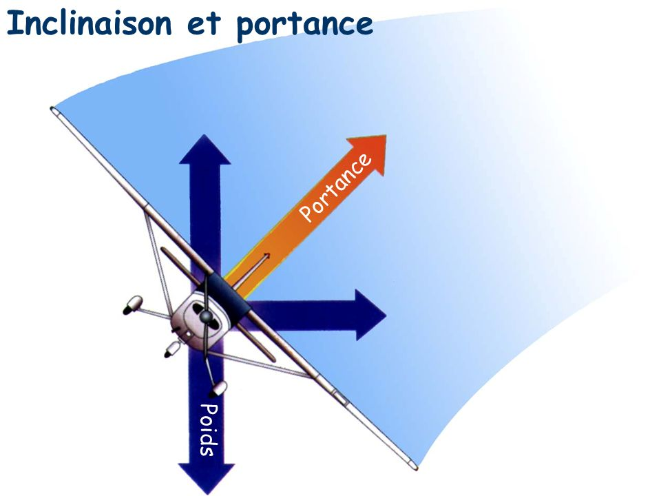 Inclinaison et portance