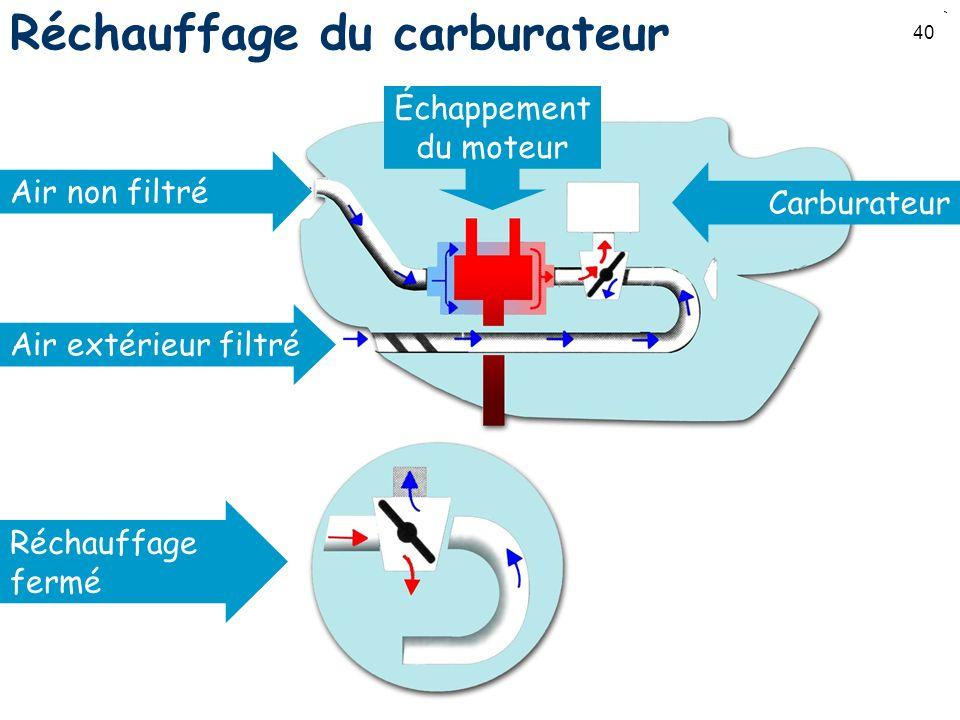 Réchauffage du carburateur