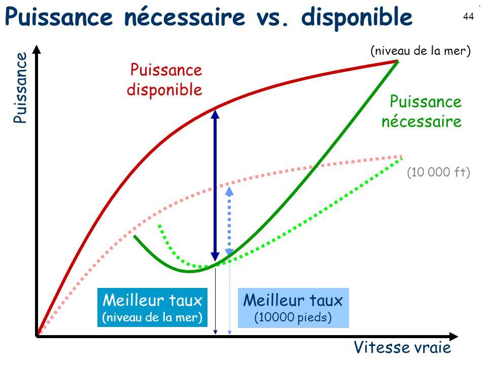 Puissance nécessaire vs. disponible