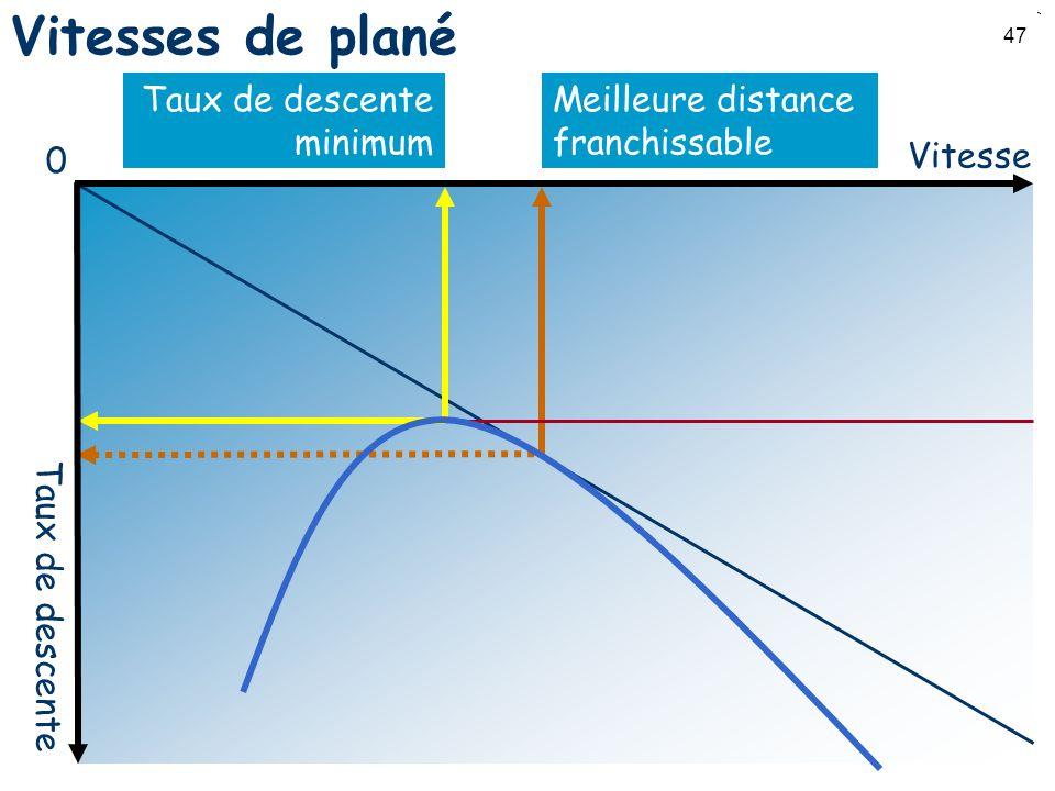 Vitesses de plané Taux de descente minimum Meilleure distance