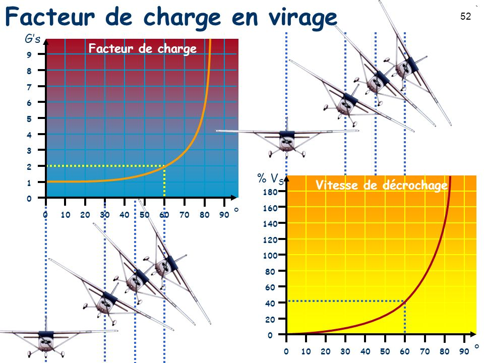 Facteur de charge en virage