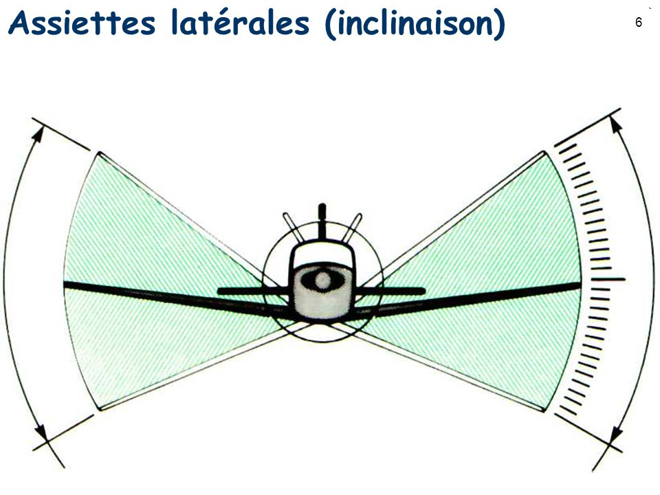 Assiettes latérales (inclinaison)