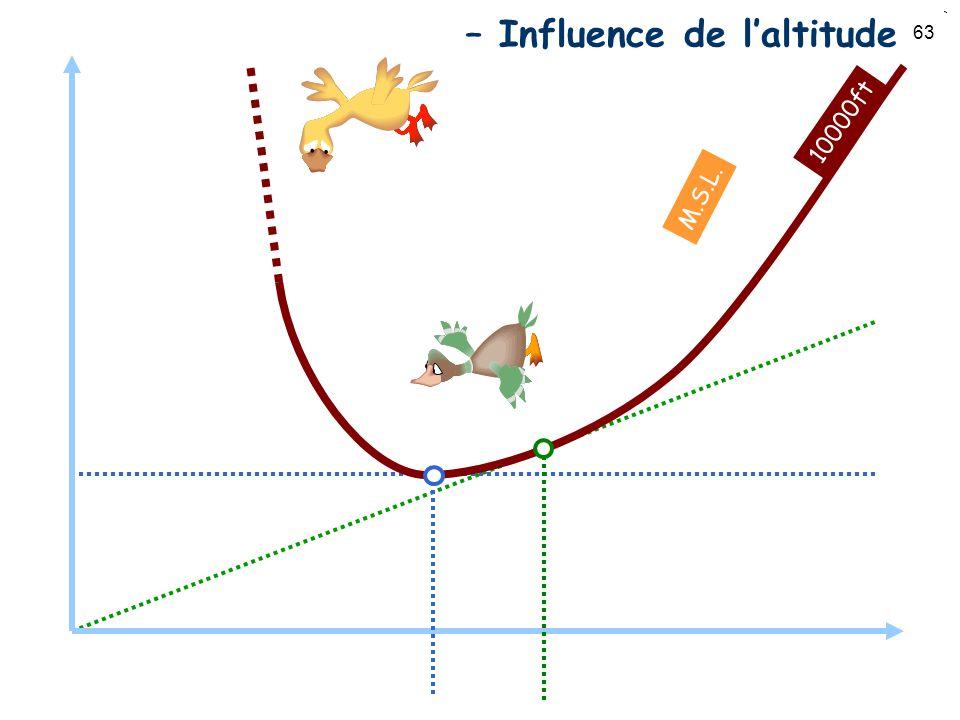 Puissance vs. Vitesse – Influence de l'altitude