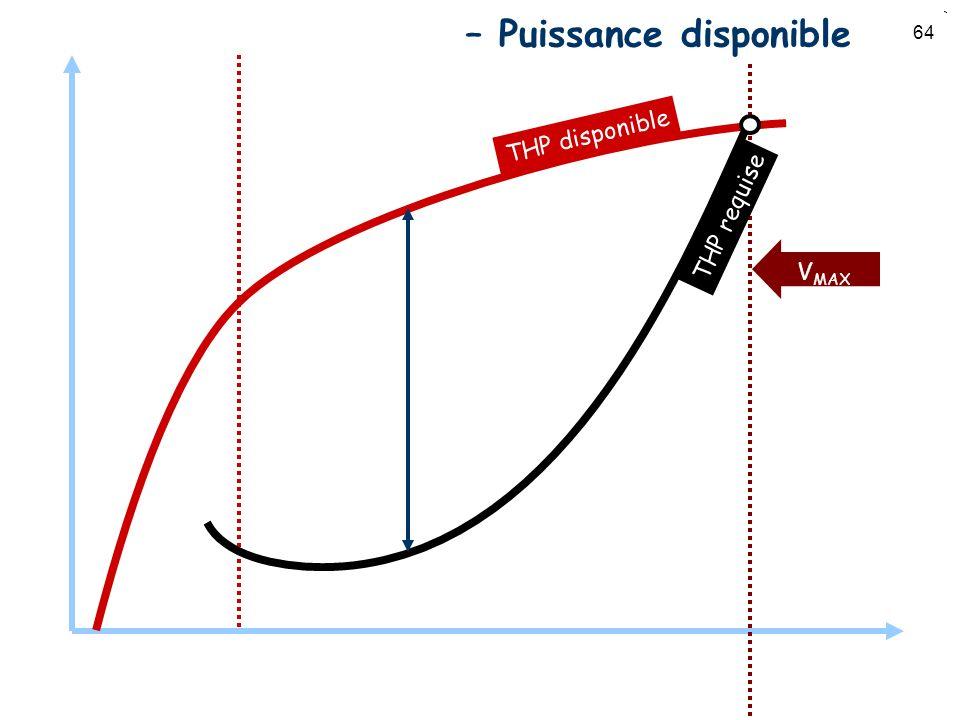 Puissance vs. Vitesse – Puissance disponible
