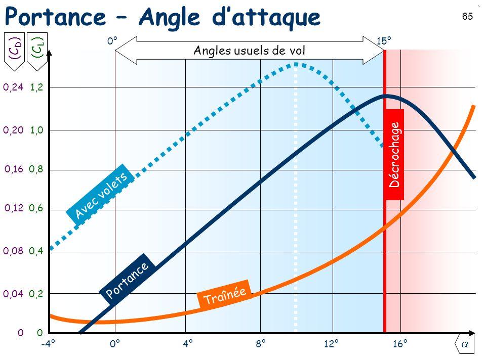 Portance – Angle d'attaque