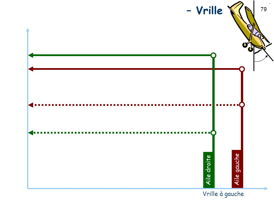 Portance – Angle d'attaque – Vrille