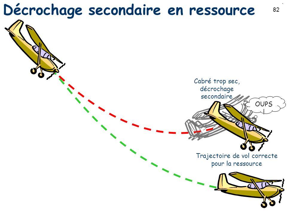 Décrochage secondaire en ressource
