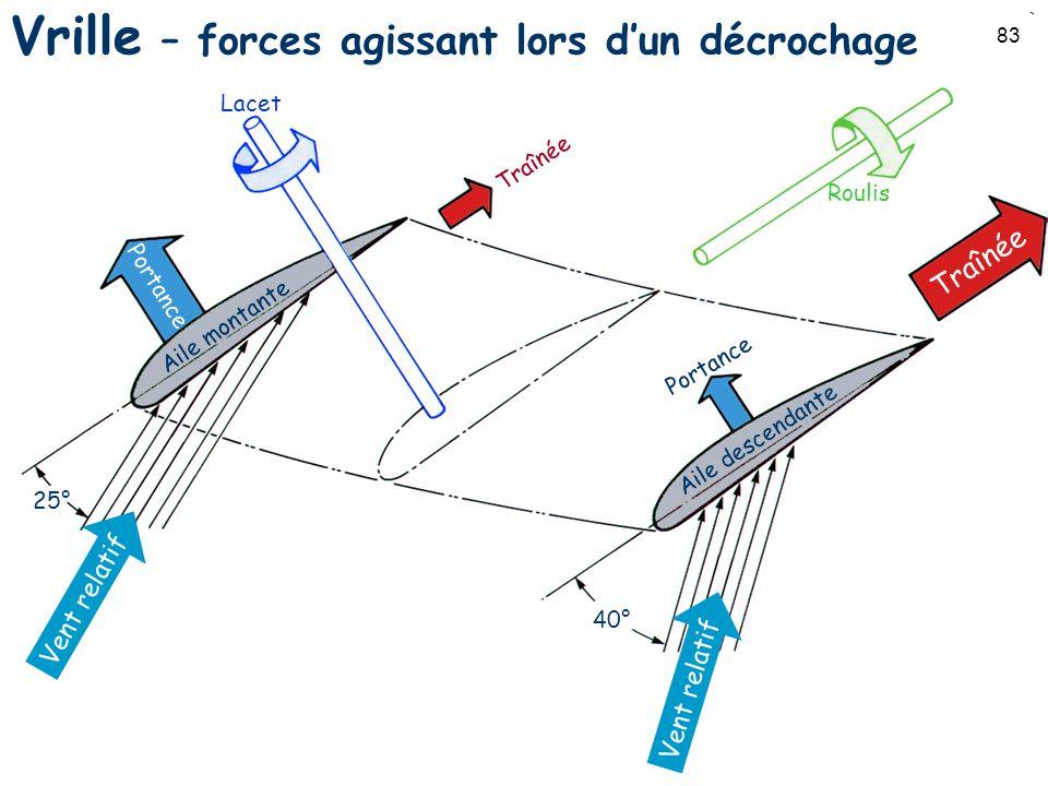 Vrille – forces agissant lors d'un décrochage
